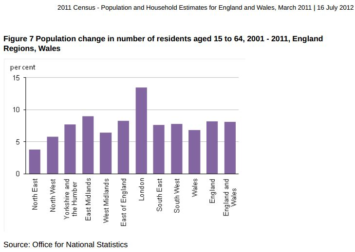Table 6: 2011 Census - The populations for English Regions and Wales