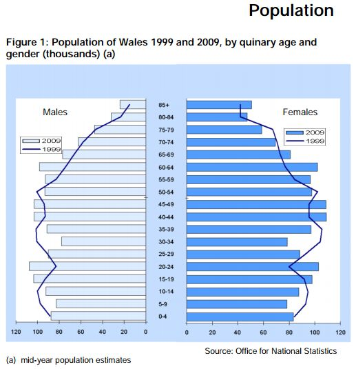 Table 7: The Population of Wales 1999-2009 by age and gender