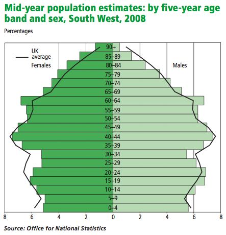 Table 8: The Population of the South West by age and gender