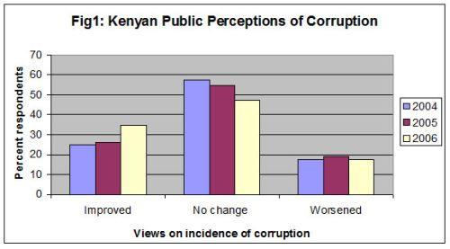 Fig 1: Kenyan public perceptions of corruption