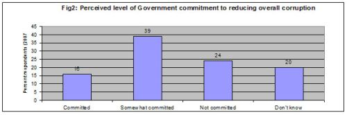 Fig. 2: perceived level of government commitment to reducing overall corruption