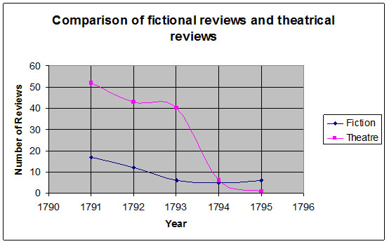 comparison_of_fictional_reviews_and_theatrical_reviews.jpg
