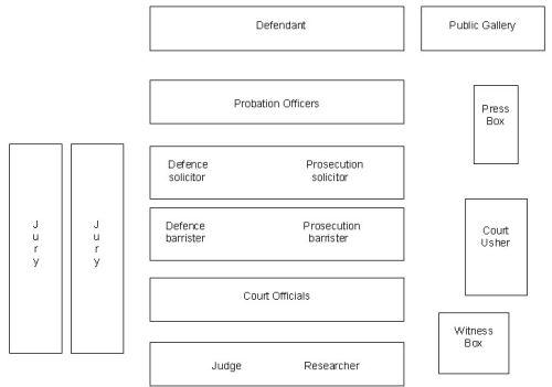 Appendix 1: court room layout