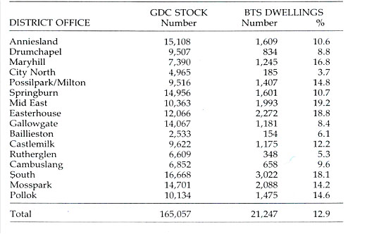 table_1_glasgow_district_council_occupied_bts_dwellings.jpg