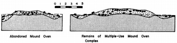 Figure 10: Examples of profiles from the remains of multiple-use earthen oven mounds, bearing similarity with PM01 enclosure profile