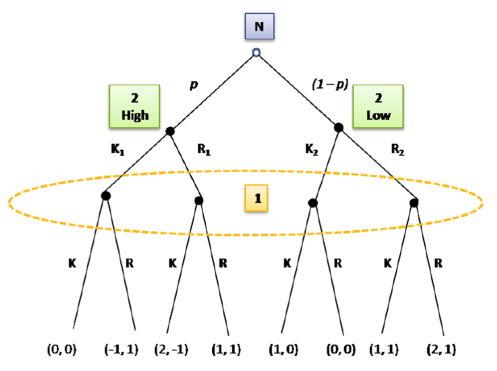 Figure 4: Extensive form