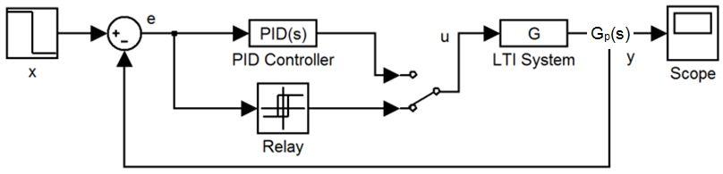 Figure 1: Relay feedback model