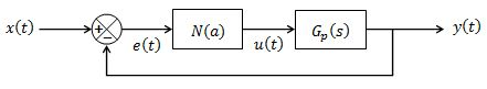 Figure 2: Block diagram representation of control system with a non-linearity