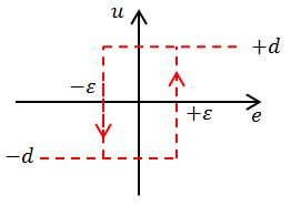 Figure 4: Input-output relationship for a relay with hysteresis