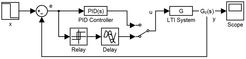 Figure 5: Relay-delay feedback model