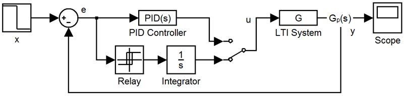 Figure 6: Relay-integrator feedback model