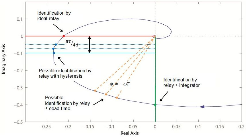 Figure 7: Graphical representation of multiple frequency response points identifiable with modified relay feedback