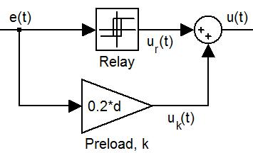 Figure 8: Addition of preload to a relay