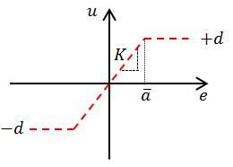 Figure 9: Input-output relationship for a saturation relay