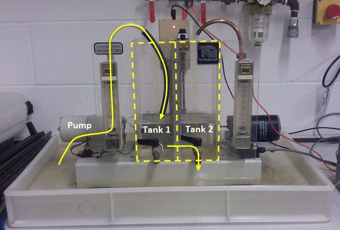 Figure 10: Coupled Tank Apparatus