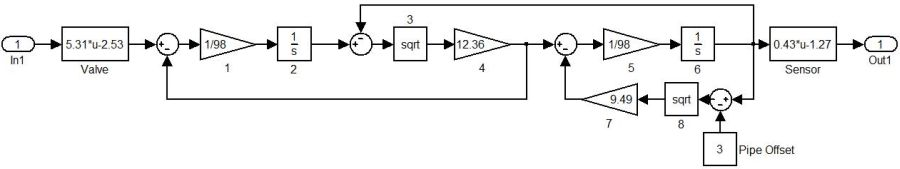Figure 13: Simulink model of coupled tanks apparatus