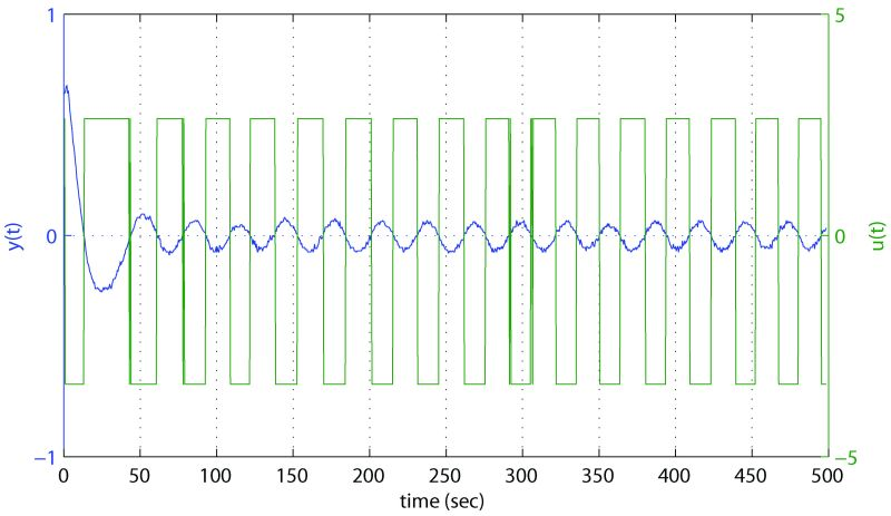 Figure 14: Relay feedback test results for Test 1