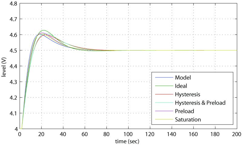 Figure 16: Simulated closed loop step response at operating point for PID controllers designed with 60° phase margin