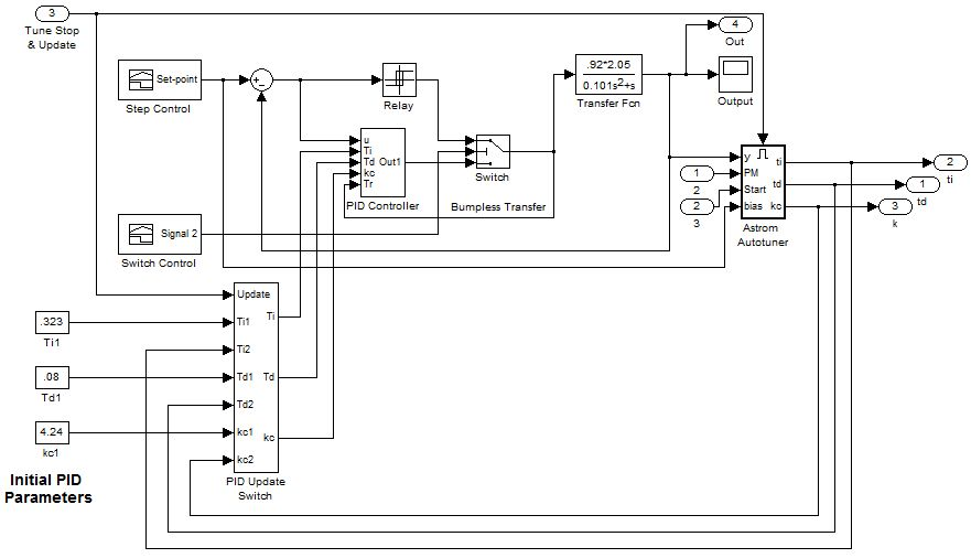 Figure D-2: 'Tuner and Controller' subsystem within auto-tuner