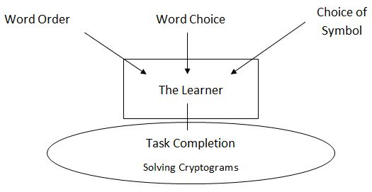 Figure 2: theoretical framework