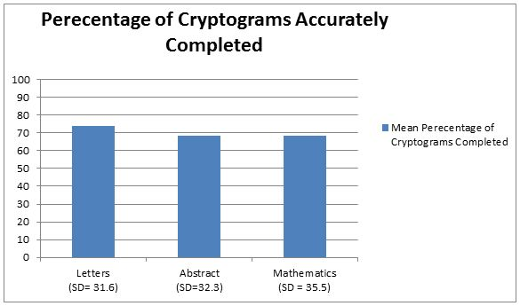 Figure 4: percentage of cryptograms accurately completed