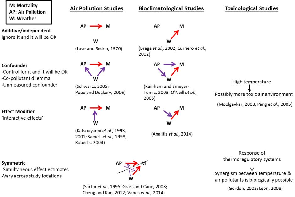 the_parallel_development_of_methodological_approaches_to_research_analysing_temperature_air_pollution_and_human_health_relationships