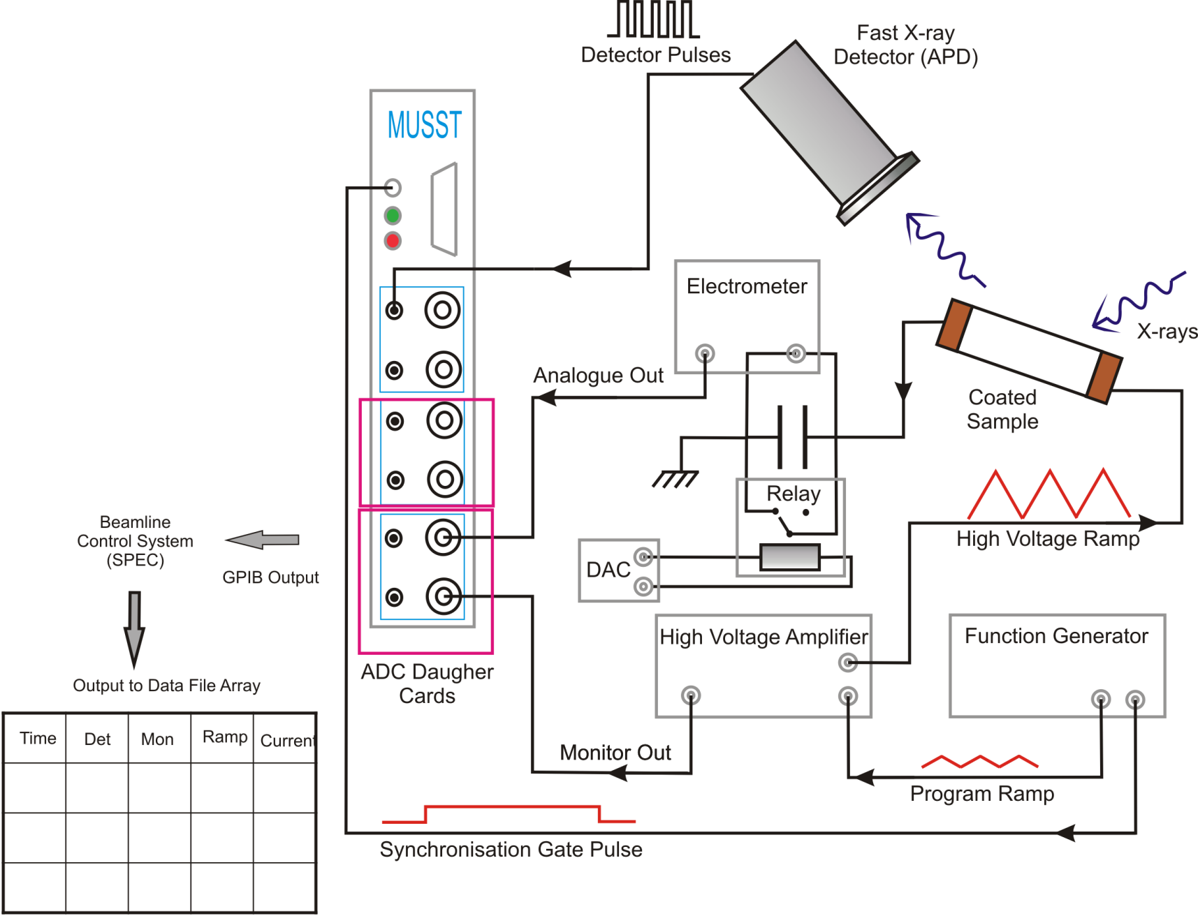 Electrical Measurements Channel Bank Wiring Diagram Schematic Setup Of The Xmas Pe Loop System Musst Card Is Essentially An X Y Recorder And Synchronized With Signal Generator