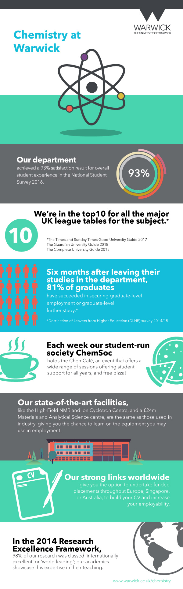 Why Study with us?