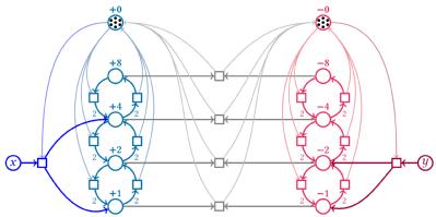 Petri net representation of a population protocol (Blondin et al., LICS 2018)