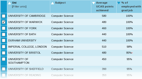 Unistats table showing 100% of Warwick Computer Science graduates in graduate level employment