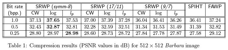 Warwick COMBI: Image Processing Research: Adaptive Wavelet Image ...