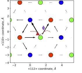 interactions between dislocation and impurities in tungsten