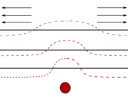 A force field is induced by a defect in the material, and is seen to effect the behaviour of surrounding layers of particles.
