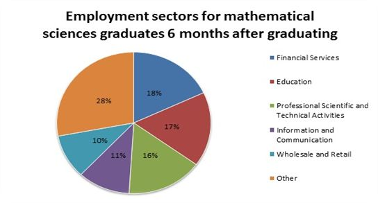 Is a second degree in Math worth all the hard work?
