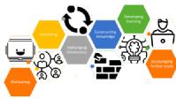 Online Learning models