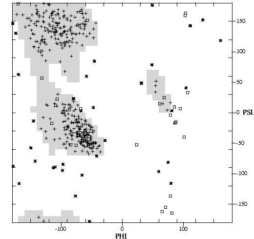 Generating Ramachandran (phi/psi) plots for Proteins