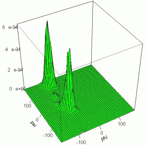 Density Profiles and Contour Plots