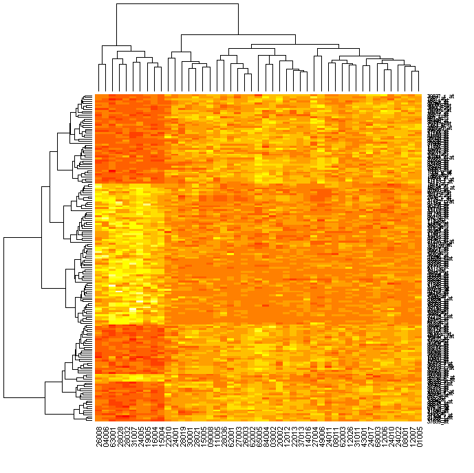 Heatmap Picture Default Colours