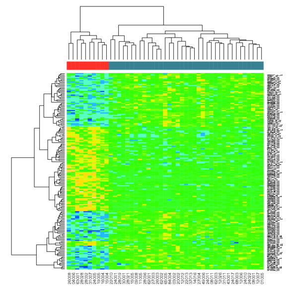 Using R to draw a Heatmap from Microarray Data on