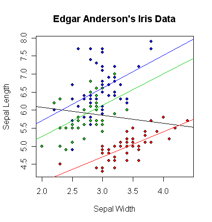 Linear Regressions and Linear Models using the Iris Data