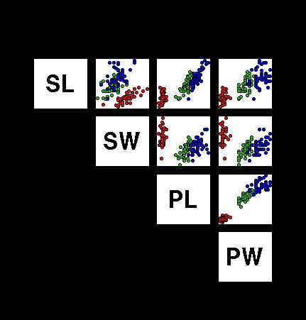 Plotting the Iris Data