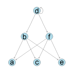 Drawing network graphs (nodes and edges) with R/BioConductor