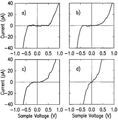 I-V curves of defects