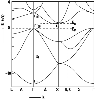 band structure plot