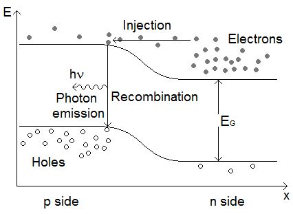 light emitting diodes LED Circuit Breadboard energy level diagram for an led