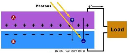 Operation of a solar cell