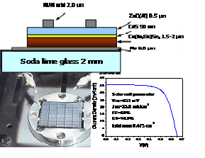 the CIGS solar cell structure