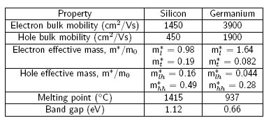Silicon and germanium properties.