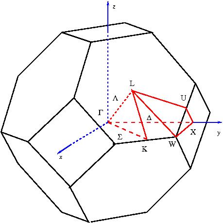 fcc Brillouin Zone