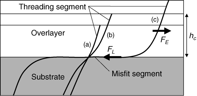 Force balance between strain in the dislocation line and the missfit strain